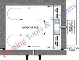 "MAXIMA - INDUSTRIAL HOT AIR OVEN ( 24"" *24"" *24""  , S.S 304 ) (T/L/IHO/MAX/350/002)"