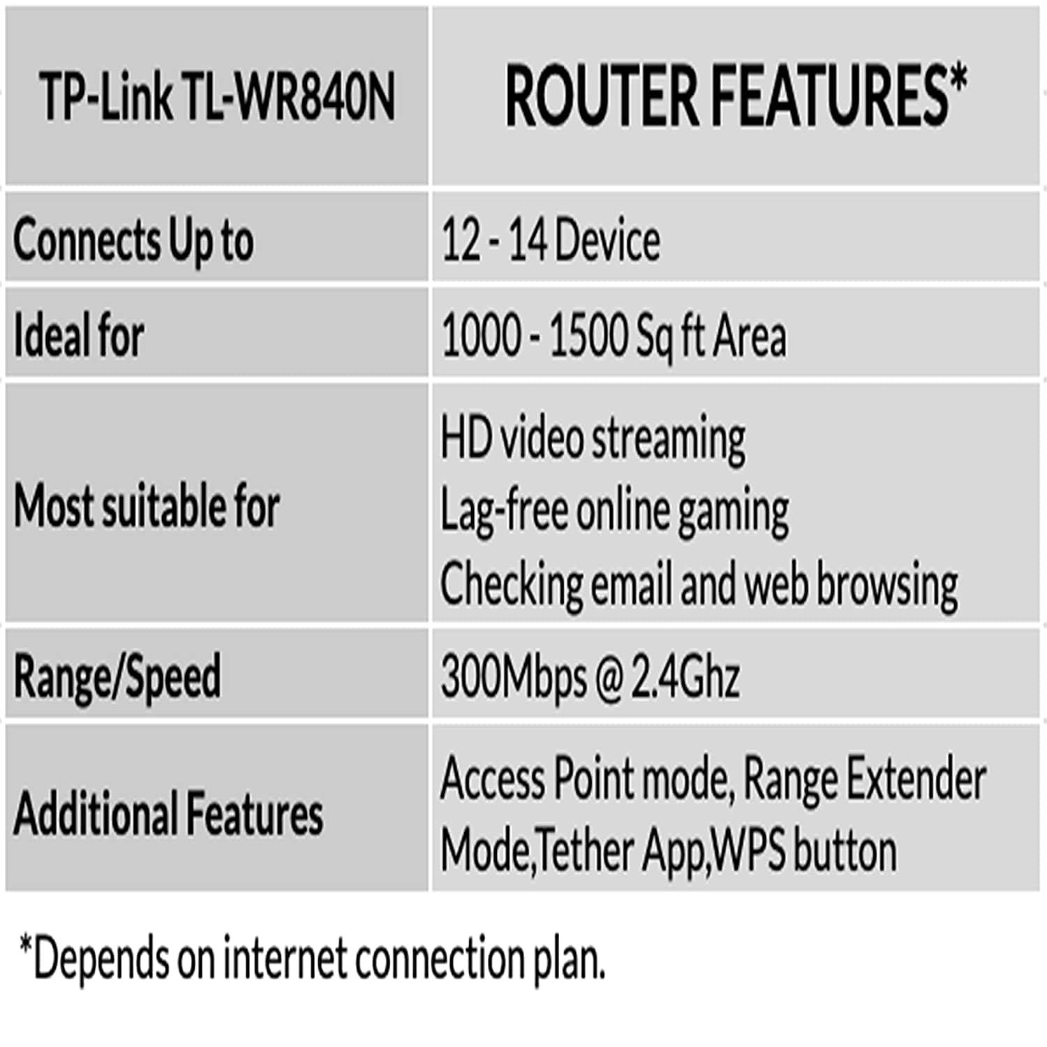 TP-LINK TL-WR840N 300Mbps Wireless N Router (Not A Modem)
