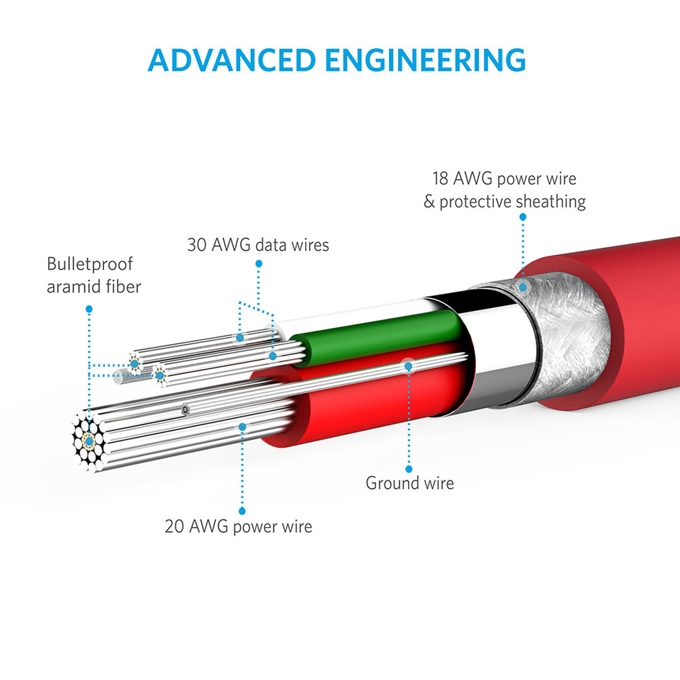 Anker PowerLine Micro Cable - 3ft (Red)