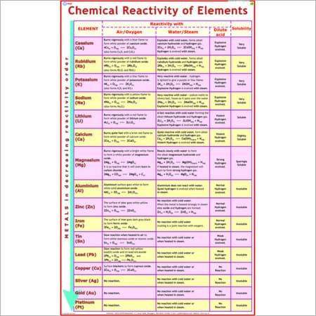 Laminated Chemistry Chart Chemical Reactivity Of Elementsenglishhindi Cm Chemistry Charts Saraswati Sahitya Budhwar Peth Pune Maharashtra